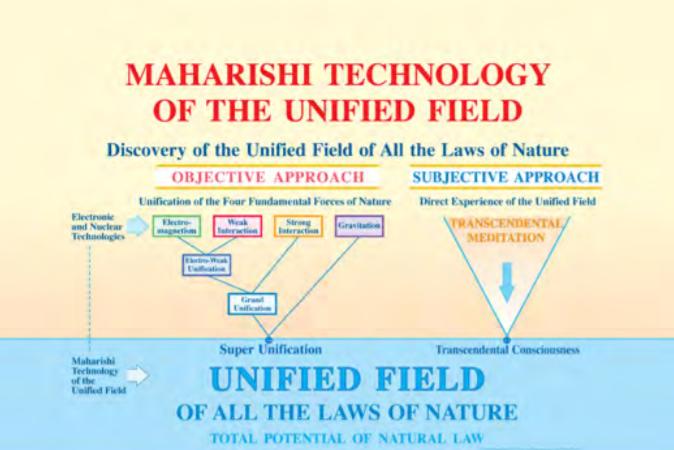 Unified Field Chart