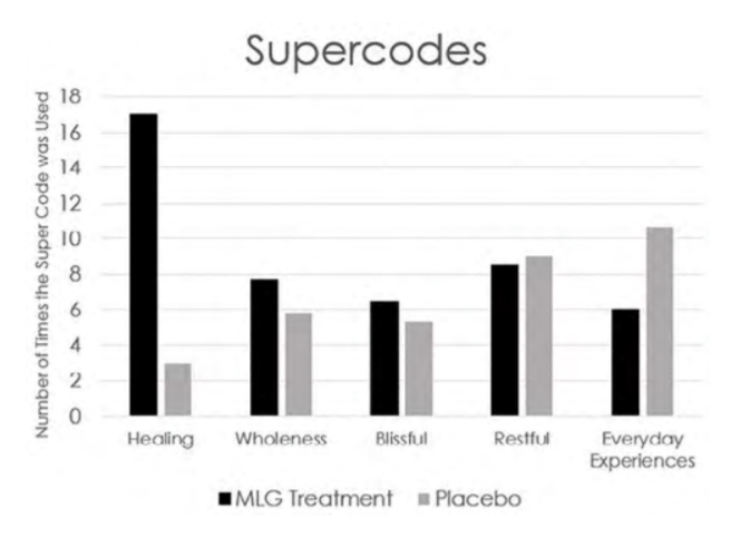 Supercodes Chart Maharishi Light Therapy with Gems