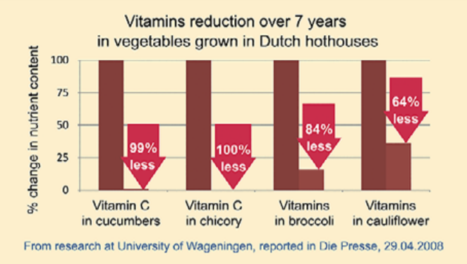 Vitamins reduction over 7 years chart